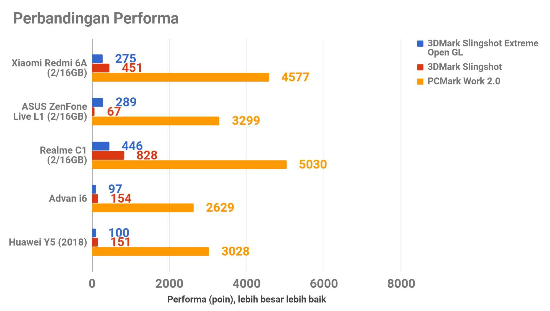 Xiaomi Redmi 6A, Kualitas Sepadan Harganya
