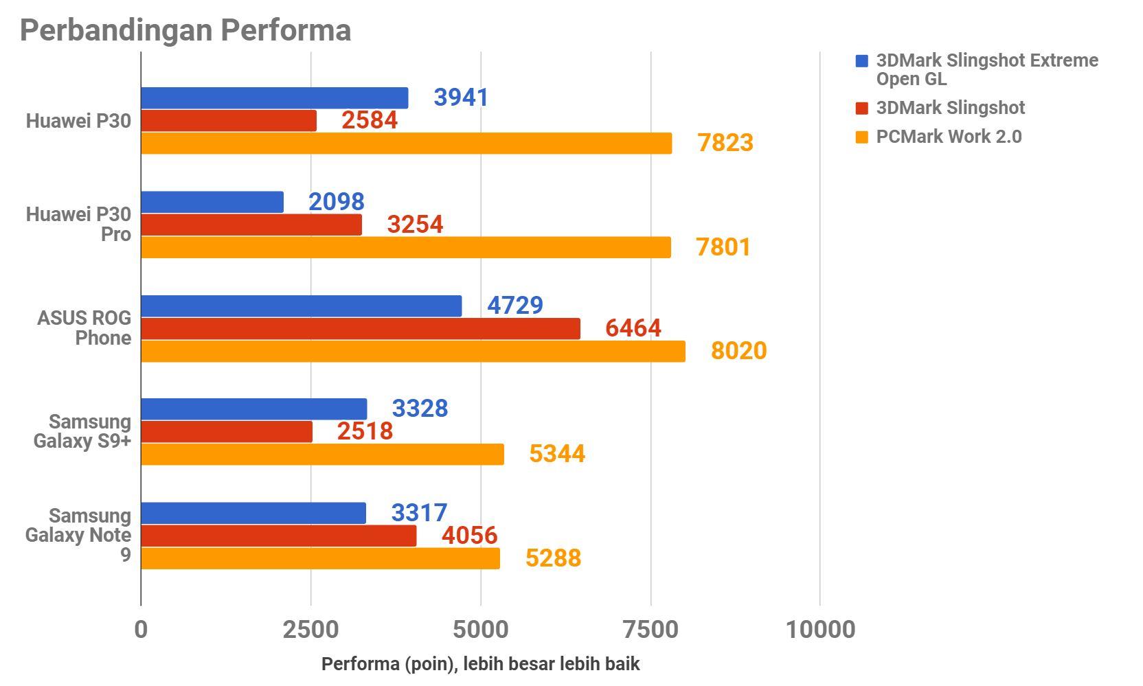 Huawei P30, Alternatif Terbaik Huawei P30 Pro
