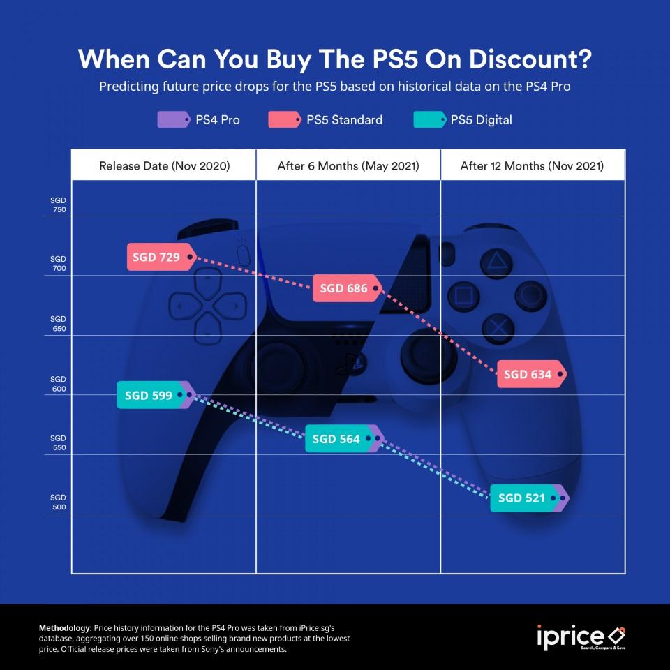 Harga PS5 Diprediksi Turun Enam Bulan Lagi?