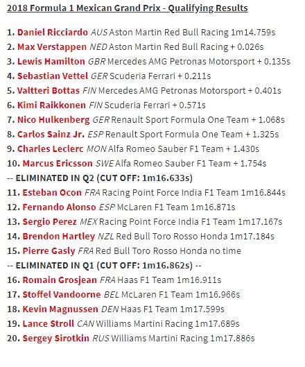 Red Bull Start Terdepan di F1GP Meksiko