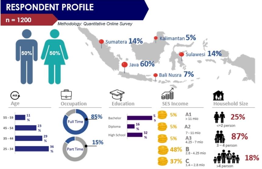 PERPI: Sistem Online Mudahkan Pelaku Bisnis Lihat Segmen Pasar