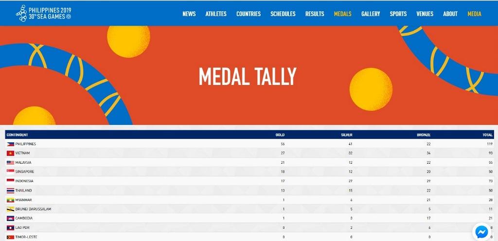 Update Medali SEA Games 2019: Tambah Lima Emas, Indonesia Terlempar dari Empat Besar
