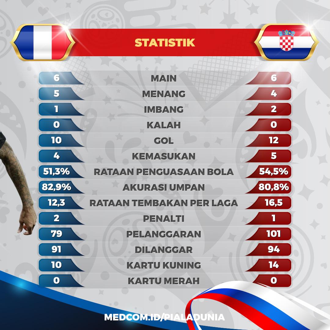 Statistik Pertandingan Prancis Kontra Kroasia di Jelang Final Piala Dunia 2018